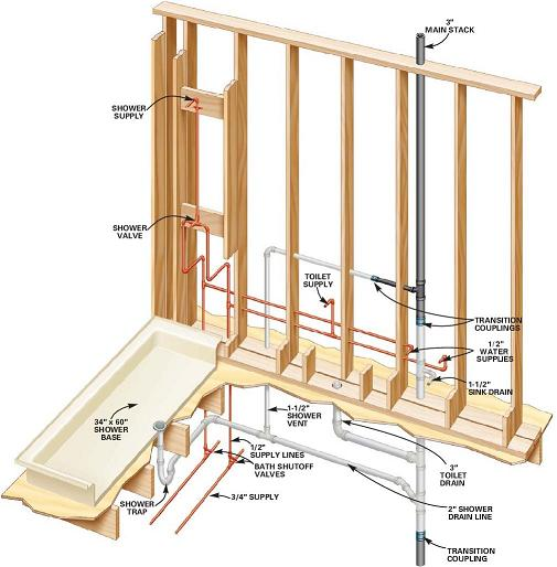 Plumbing langarica construction for Sewer diagram for house
